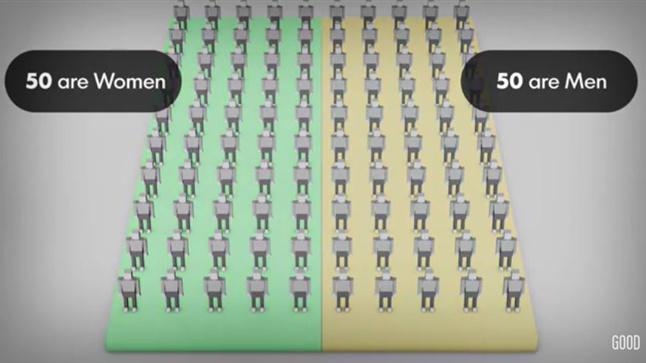 Πώς θα ήταν ο κόσμος μας αν ήταν μόνο 100 άτομα;