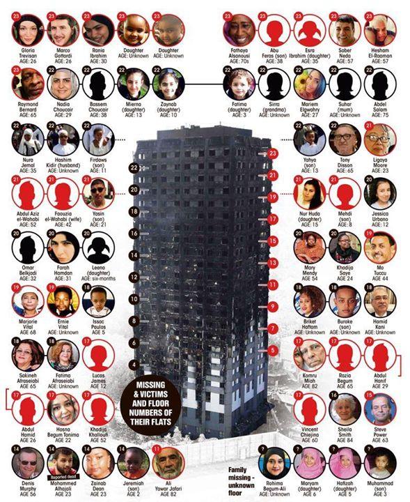 Οι αγνοούμενοι της φωτιάς στον πύργο Grenfell του Λονδίνου
