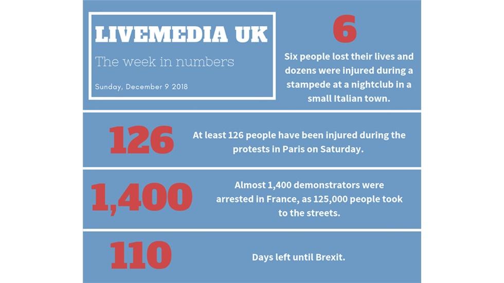 The week in numbers.    #weekinnumbers #infographic