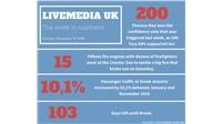 The week in numbers:    #infographic #weekinnumbers