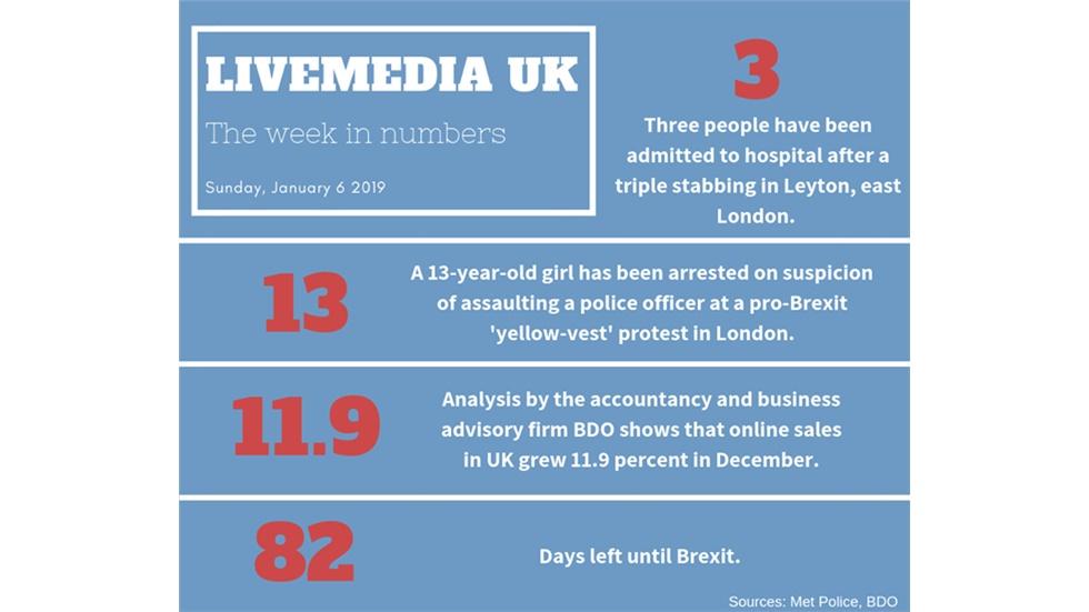 The week in numbers.
