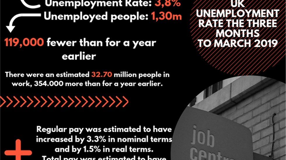 UK unemployment rate falls to 3.8%