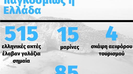 Δεύτερη στον κόσμο σε γαλάζιες σημαίες αναδείχθηκε η Ελλάδα
