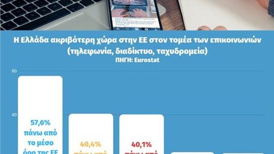 Στοιχεία της Eurostat δείχνουν ότι η Ελλάδα είναι η ακριβότερη...
