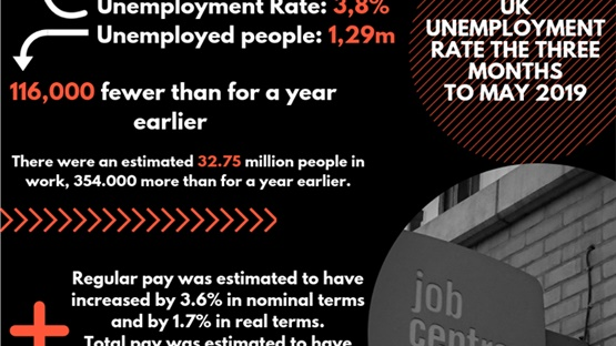 UK unemployment rate stays at 45-year low